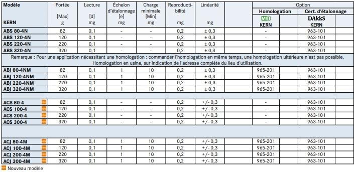Spécifications de la balance d'analyse KERN