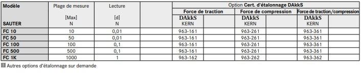 Spécification du dynamomètre numérique FC.