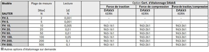 Spécification du dynamomètre FH-S