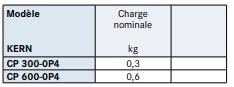 Spécifications du capteur de pesage CP-P4