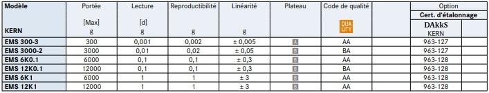 Spécification de la balance de précision EMS