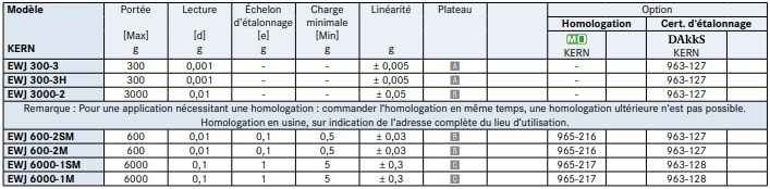 Spécifications de la balance de précision EWJ