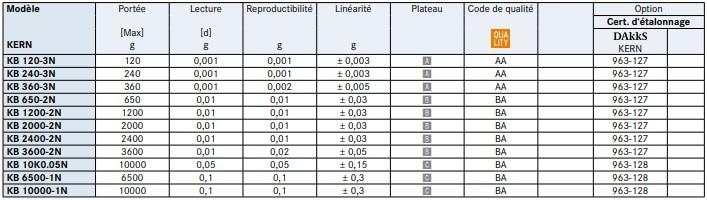 Spécifications de la balance de précision KB-N