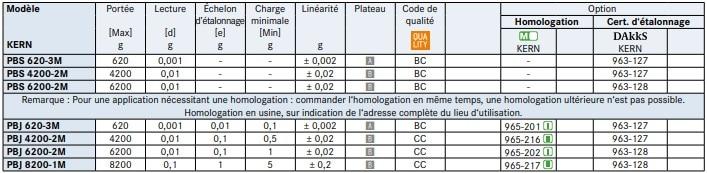 Spécifications de la balance de précision PBS-PBJ