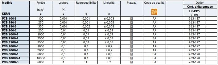 Spécifications de la balance de précision PCB.
