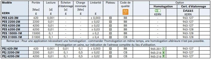 Spécifications de la balance de précision PES-PEJ