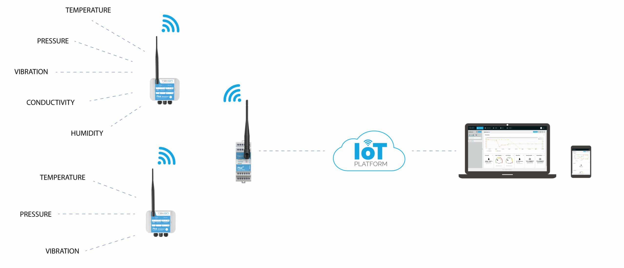 réseau de capteurs sans fil