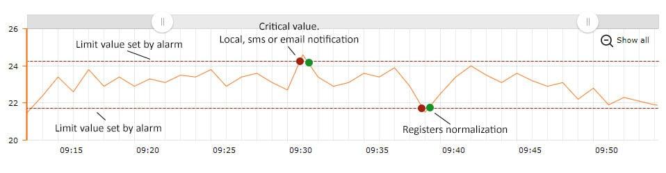 courbe de données graphique