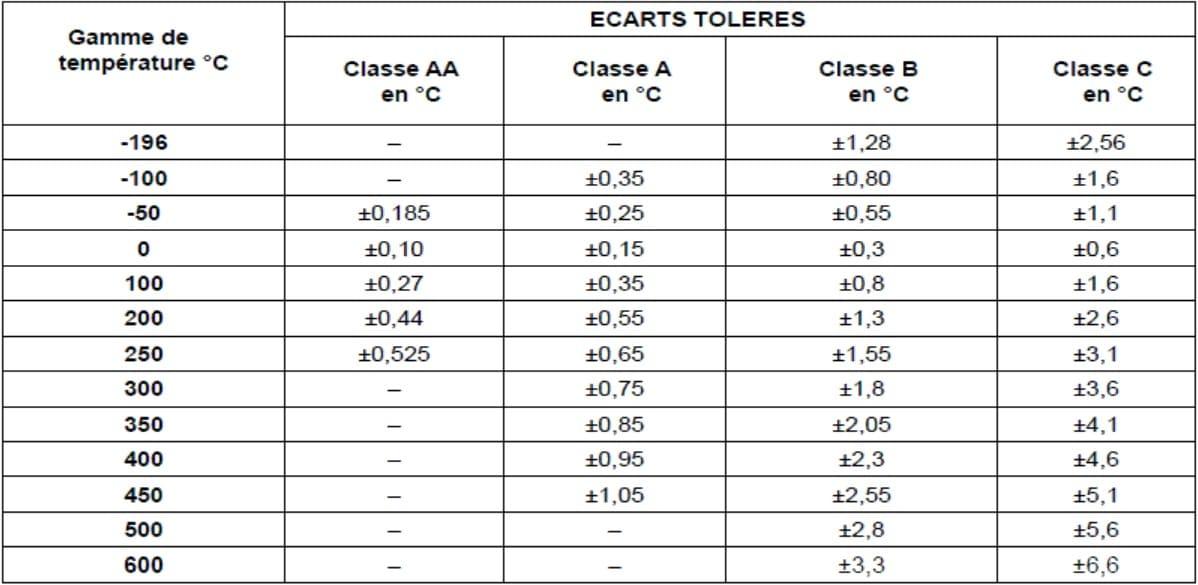 table de précision des sondes pt100
