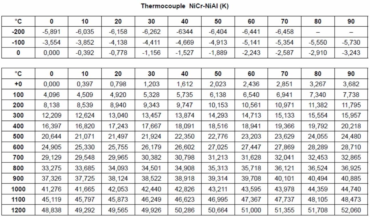table des valeurs de tension pour thermocouple K