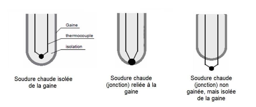isolation des sondes thermocouple gainées
